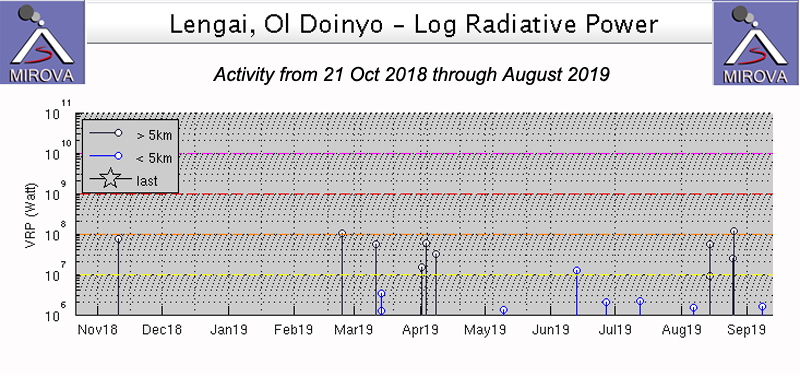 Global Volcanism Program | Report on Ol Doinyo Lengai (Tanzania) — September 2019
