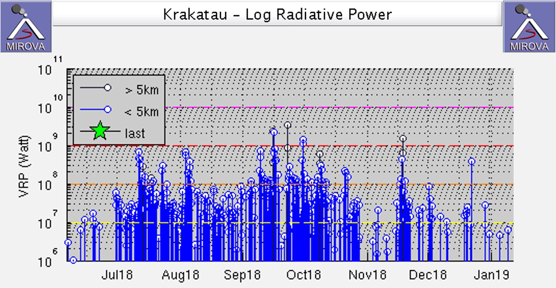 Global Volcanism Program | Krakatau