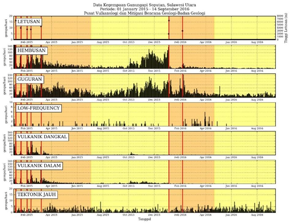 Global Volcanism Program Soputan