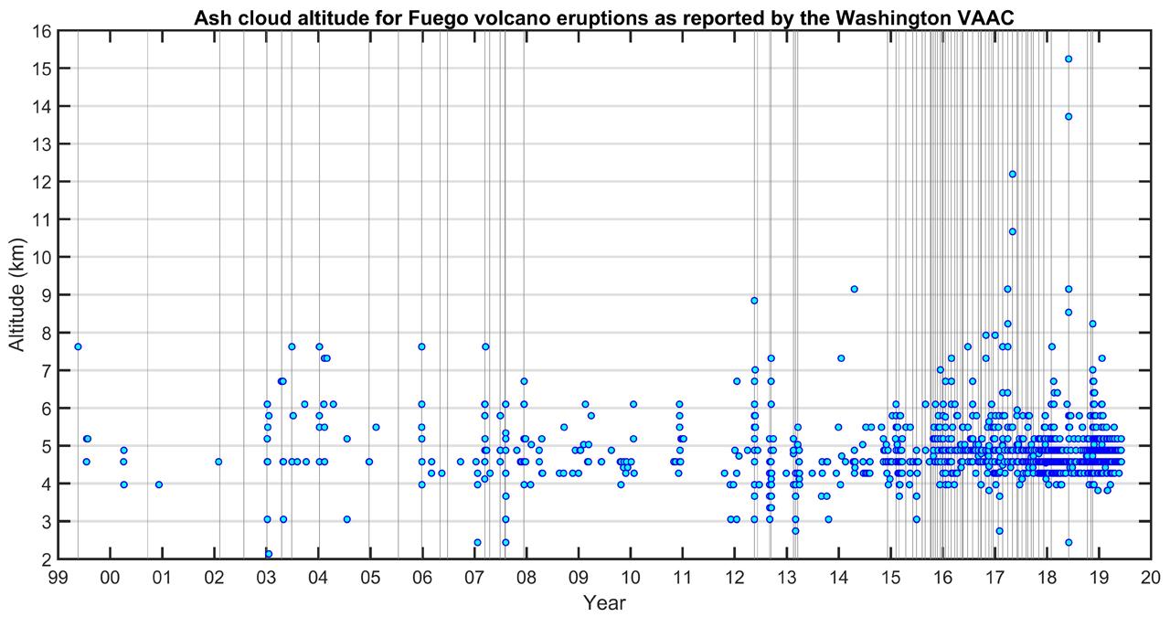 Global Volcanism Program | Fuego