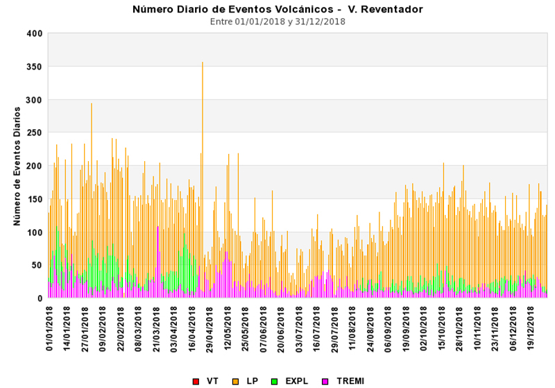 Global Volcanism Program | Reventador