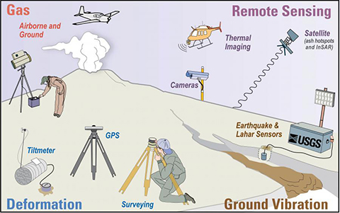 Volcanic monitoring types and methods employed by the USGS Volcano Hazards Program.